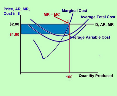 how do you find the profit maximizing price and quantity relationship