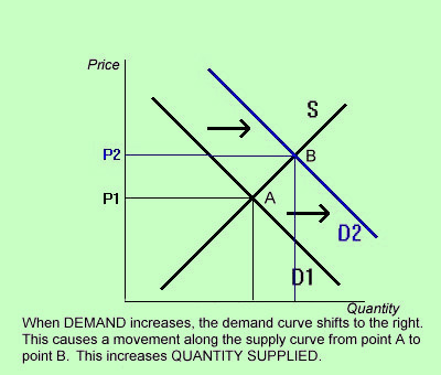 demand distinction Difference between direct demand and derived demand direct demand: goods that yield direct satisfaction to the consumers are said to have a direct demand.