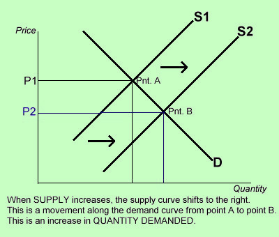 changes in supply demand and price essay Price is derived by the interaction of supply and demand the resultant market price is dependant upon both of these fundamental components of a market.