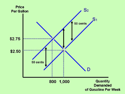 Section 3: Determinants of Price Elasticity of Demand