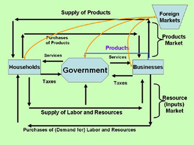 Section 4 the circular flow inflate your mind a circular flow diagram with government and foreign markets ccuart Choice Image