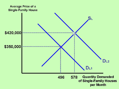 How to calculate quantity demanded and quantity supplied