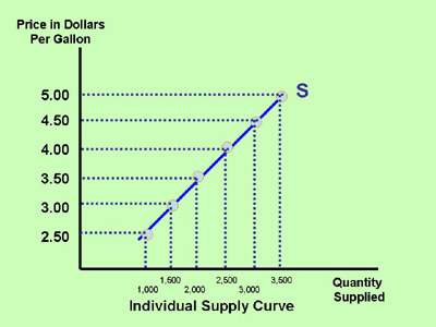 Section 4: The Supply Curve | Inflate Your Mind